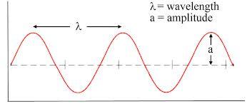 Light wavelength