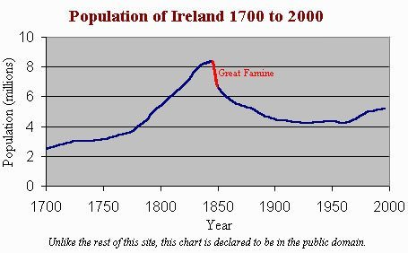Chart of Population of Ireland