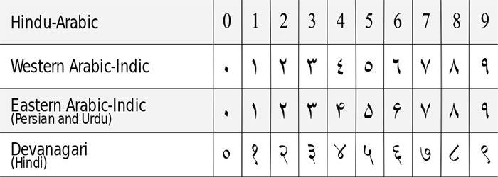 Arabic numerals comparison