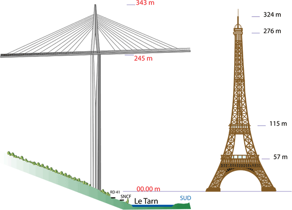 Comparison of the height of P2 pylon of Millau Viaduct and the Eiffel tower