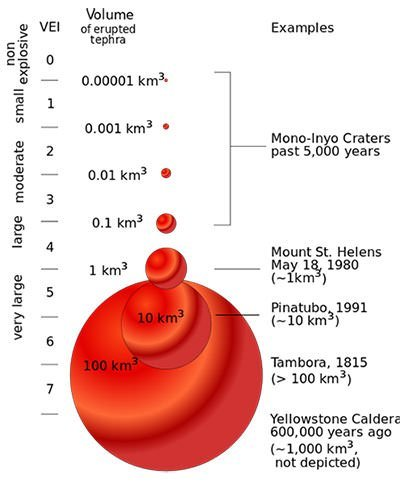 Volcanic Explosivity Index volume graph