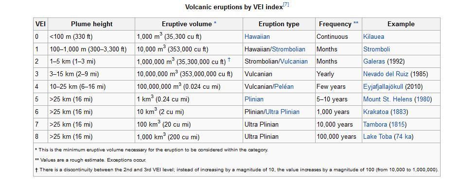 VEI Index of volcanic eruptions