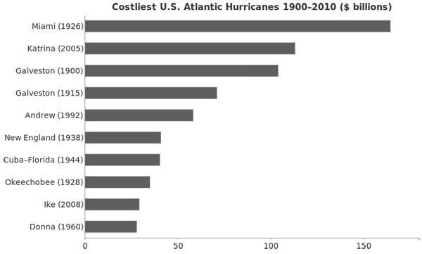 Costliest US Atlantic Hurricanes