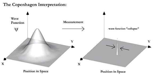 Wavefunction collapse of the Copenhagen Interpretation Diagram