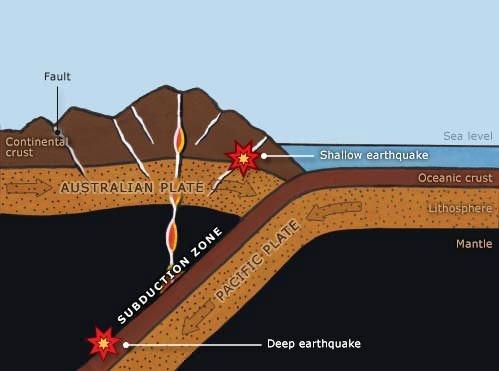 Diagram explaining Subduction