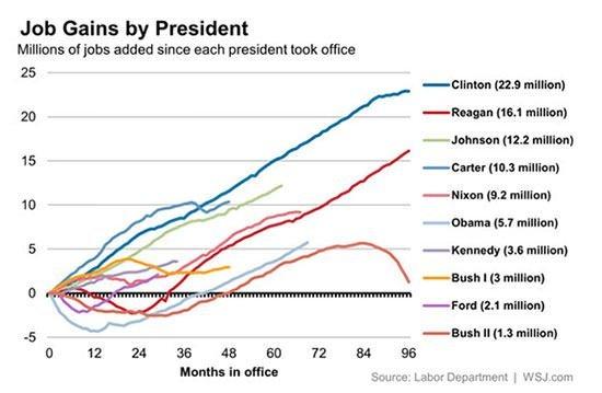 US Presidents job creation chart