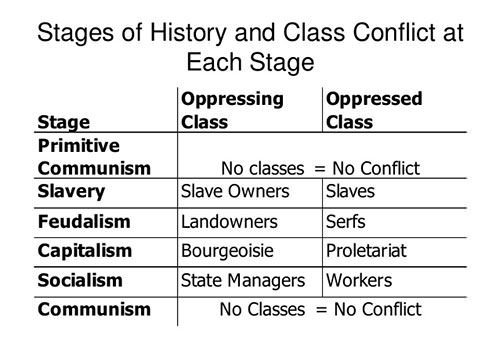 The six stages of Marx's theory of history of class struggle