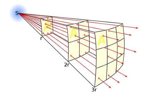 Inverse-square law diagram