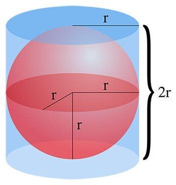 Archimedes sphere cylinder