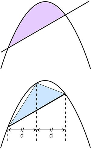 Archimedes parabolic segment