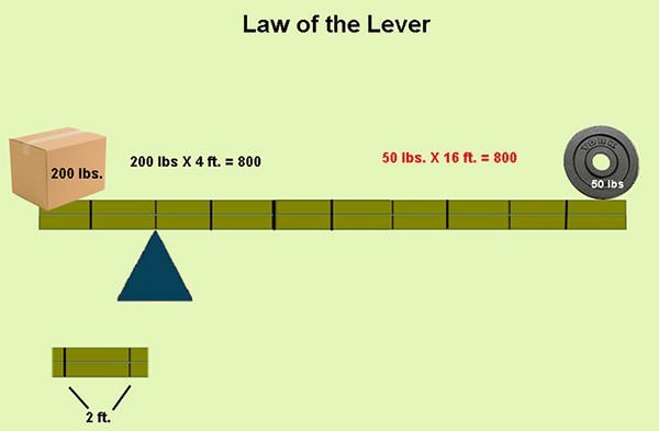 Law of the lever illustration