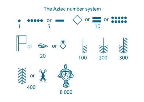Aztec numerals