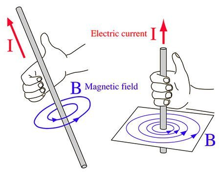 Ampere's right-hand grip rule diagram