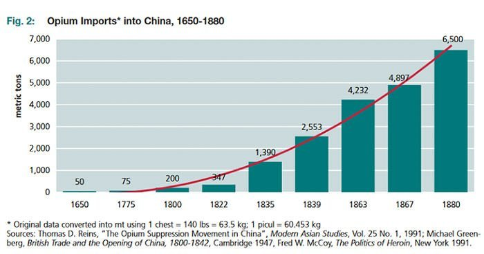 China Opium imports graph