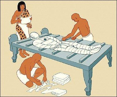 Stage 3 of Mummification