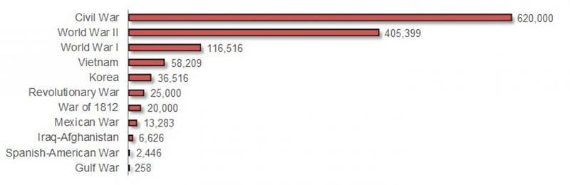 Deadliest American Wars Graph