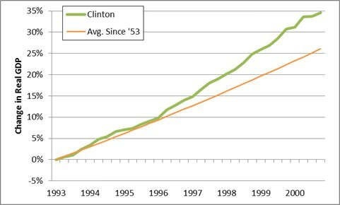 Clinton GDP performance graph