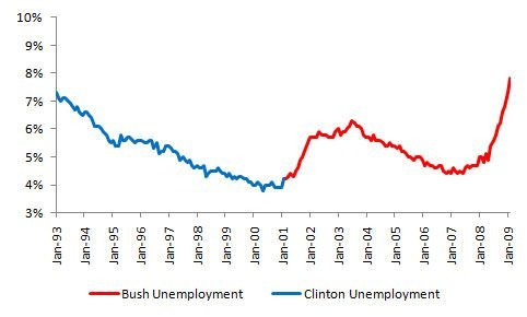 Clinton Vs Bush Unemployment Rate Graph