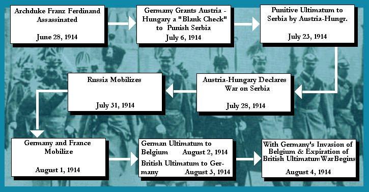 World War 1 July Crisis