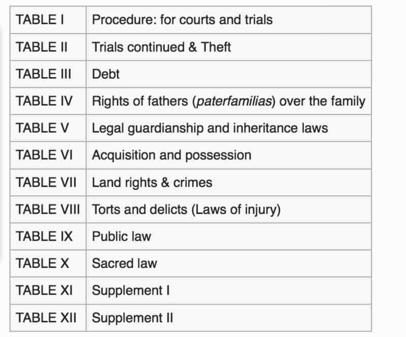 Roman Twelve Tables