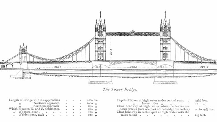 Tower Bridge diagram